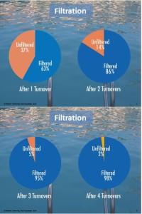 Filtration Summation