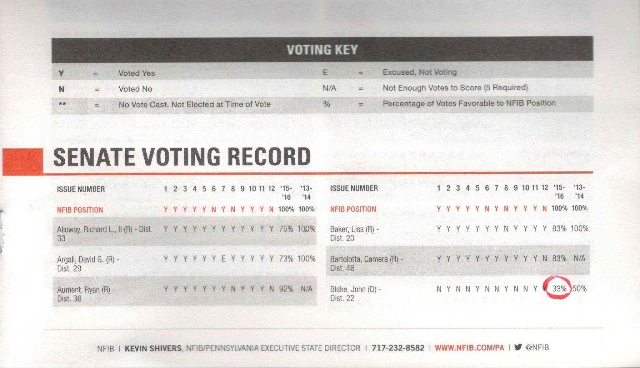 nfib-2016-pa-voting-record-1