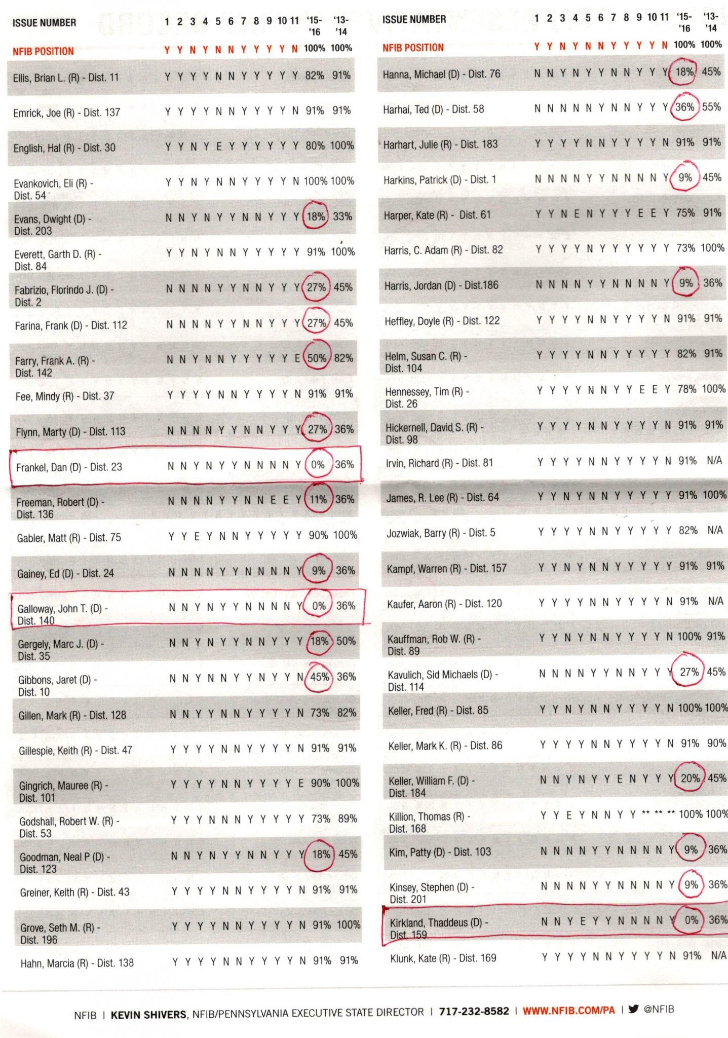 nfib-2016-pa-voting-record-4