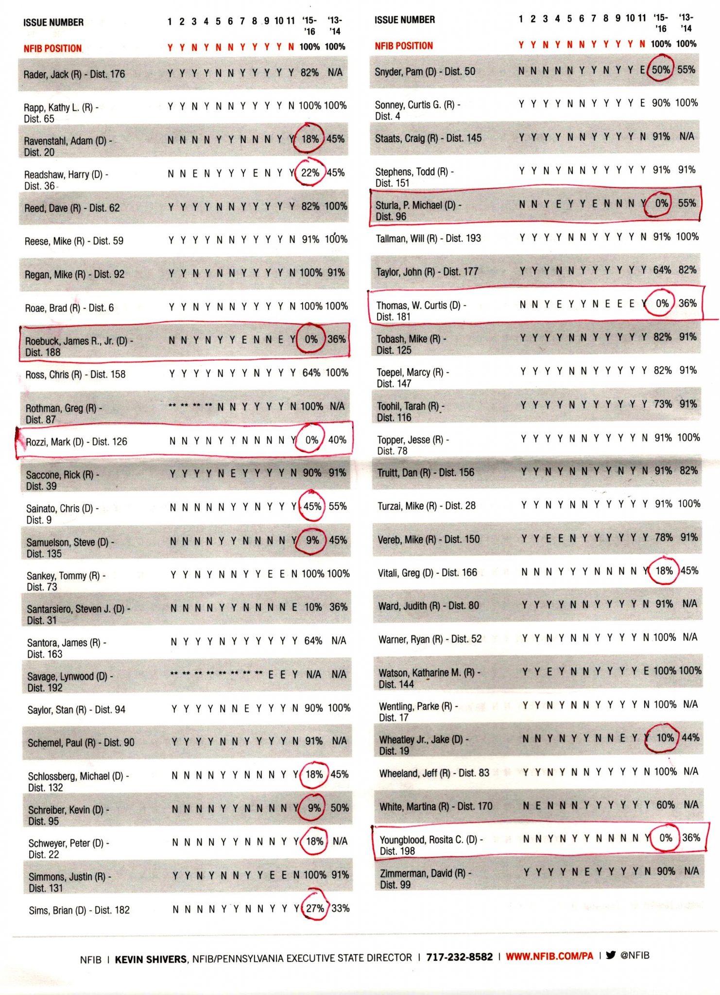 nfib-2016-pa-voting-record-6