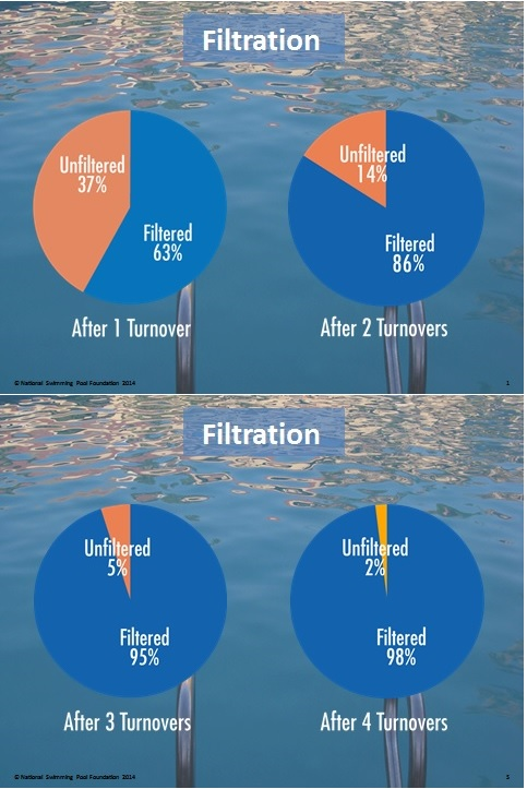 Filtration Summation