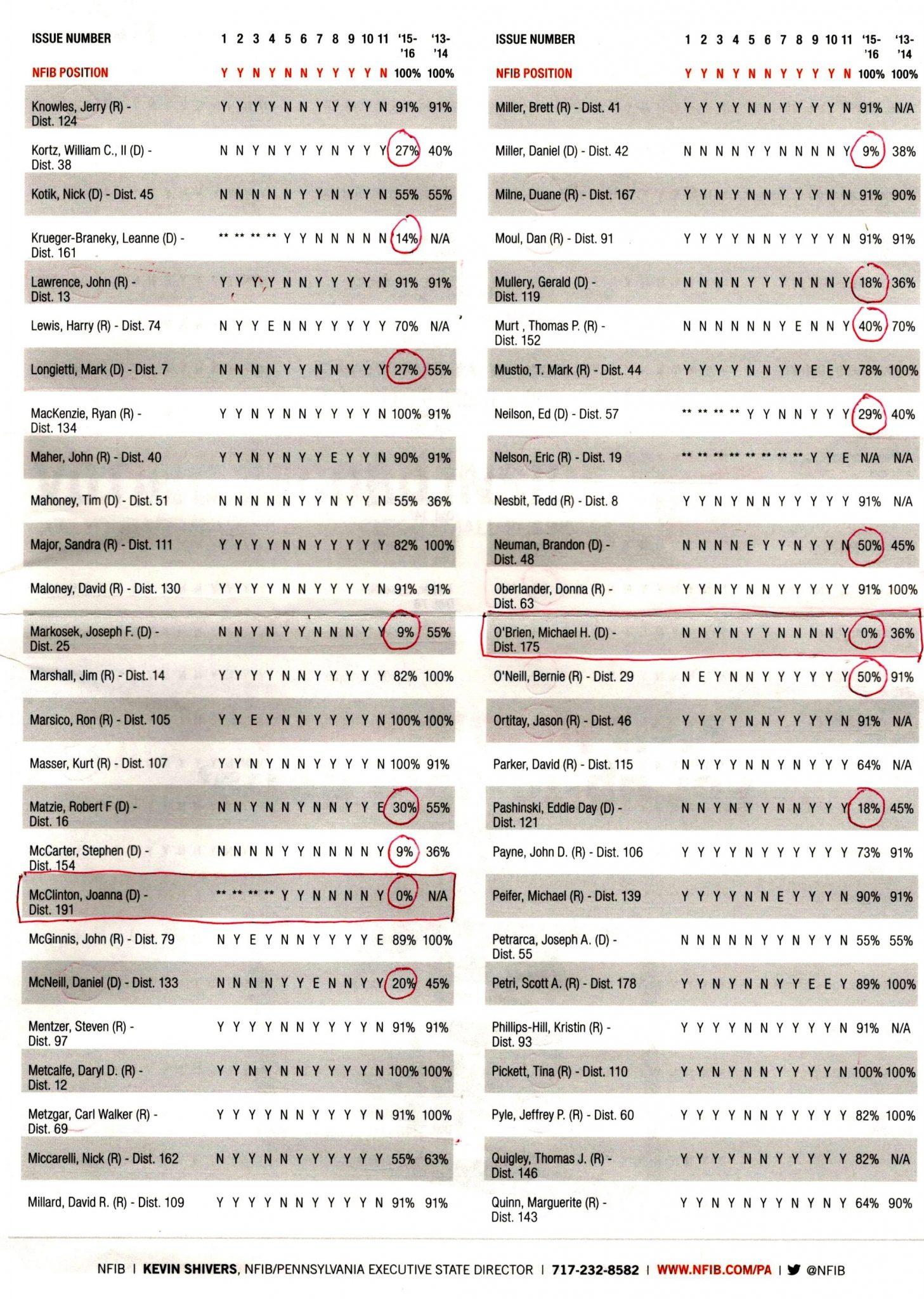 nfib-2016-pa-voting-record-5